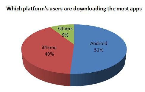 Which platform's users are downloading the most apps